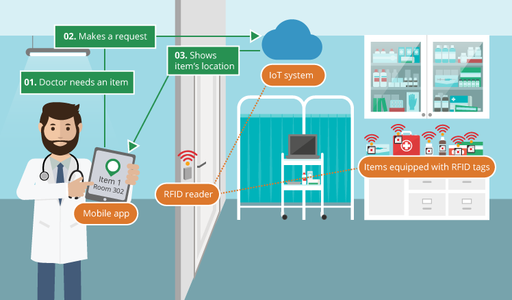 rfid for medical device
